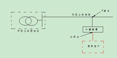 宜州网友质疑旧房重建移线路收取电线费 相关部门附图