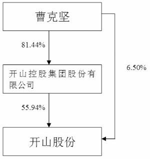报告期内,公司销售螺杆空气压缩机32,836台,圆满完成了螺杆空气压缩