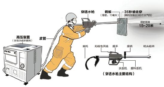 浙江在线04月27日讯昨天上午,滴水穿石的咋舌场景在杭州钢铁厂一个仓库内上演。杭州市公安消防局展示了最近添置的消防利器——穿透水枪,能半分钟射穿钢板、 1分钟击穿水泥墙。 实验现场:35秒击穿16毫米厚的钢板 实验人员选择了两块锰钢板,测量厚度分别为16毫米、18毫米(差不多是两部iphone4手机的厚度)。