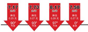 天津市93号油价格_天津93号汽油价格最低达747元升便宜油扎堆