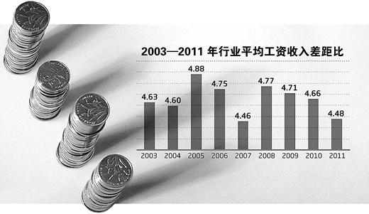 收入差距_国外行业收入差距