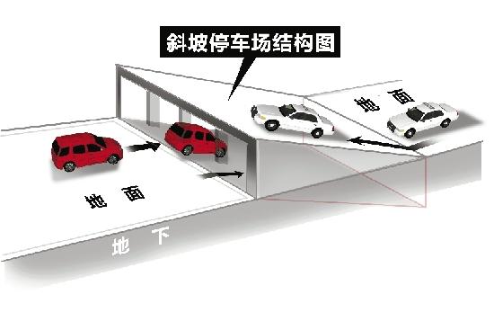 """另类的""""立体停车库"""" 斜坡式停车位初体验图片"""