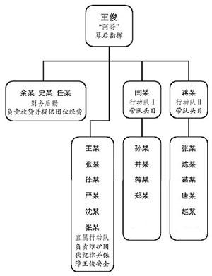 """正文   【""""王氏公司""""组织结构图】 这个自称""""王氏公司""""的涉黑团伙内部"""