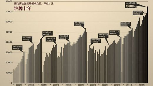 上海市1月份私车额度拍卖结果显示,上海私人、私企客车额度投高清图片