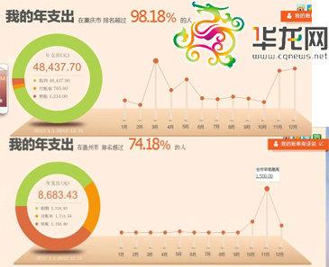 购花费近李小姐一倍的一温州网友,在当地消费排名不过74%人之上