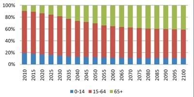 人口结构_2012人口结构