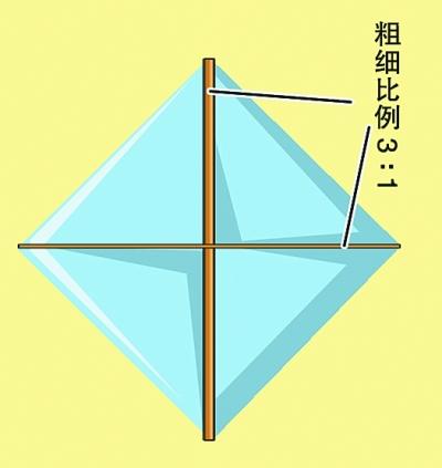 风筝制作步骤 图解