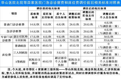 华山医院北院等四家医院门急诊诊察费和床位费调价前后相关标准对照