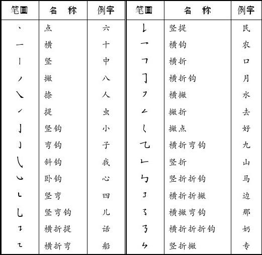 附录2 汉字笔顺基本规则