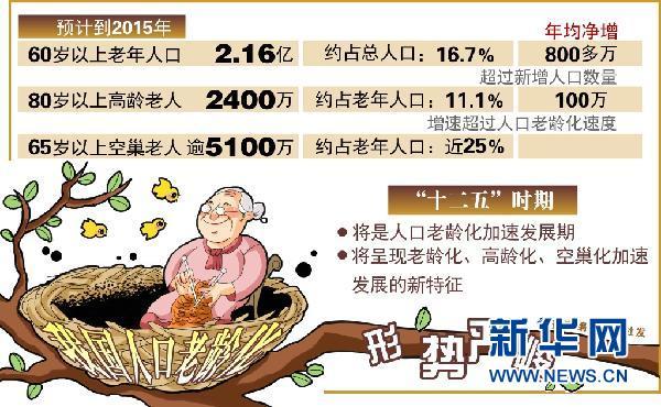 欧洲人口为什么老龄化-图表:我国人口老龄化形势严峻 新华社发-应对老龄化 欧洲是一面镜子