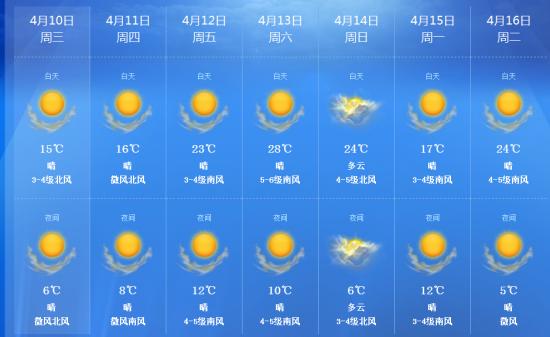 济南一周天气预报(资料图片)-济南本周六最高温可达28