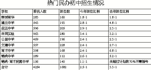 杭州民办初中昨电脑派位 最高招录比例降至3.