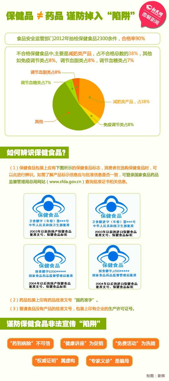 食品安全宣传周期间,上海市全麦所长v全麦所记者李洁接受新民网食品药品方包减脂图片