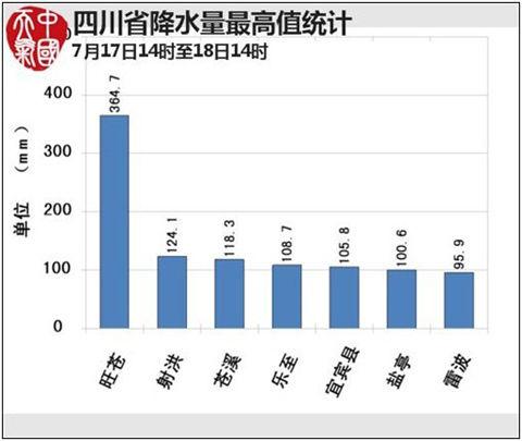 至18日14时降水量最高值统计图-四川降水实况
