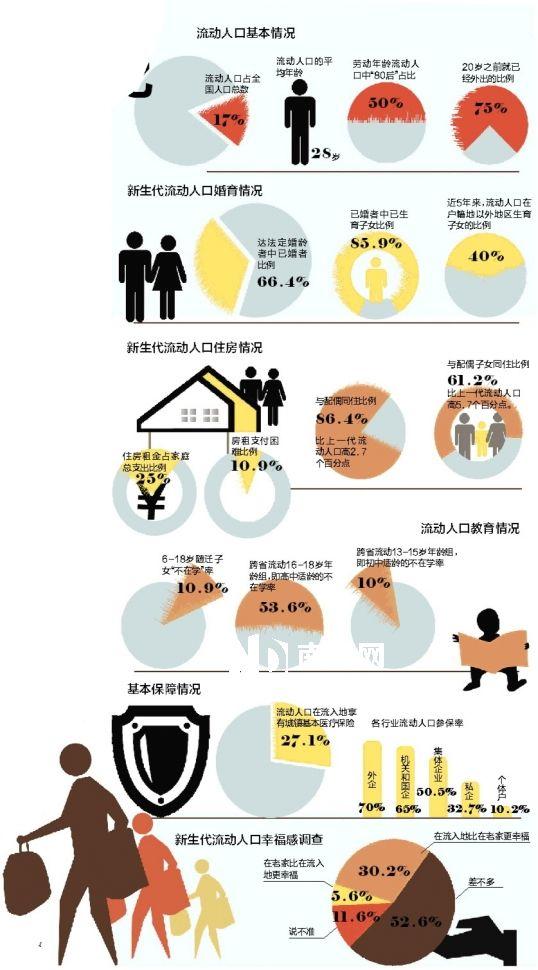家庭化迁移已经成为人口流动迁移的主要模式