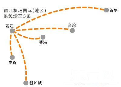 丽江 新加坡开通直航机票约300美金