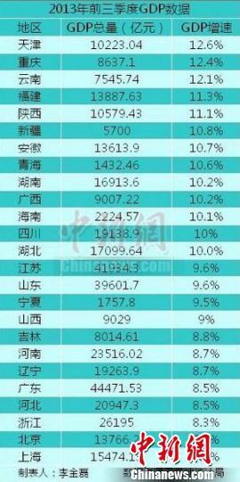 中国各省gdp数据_中国各省gdp排名图片