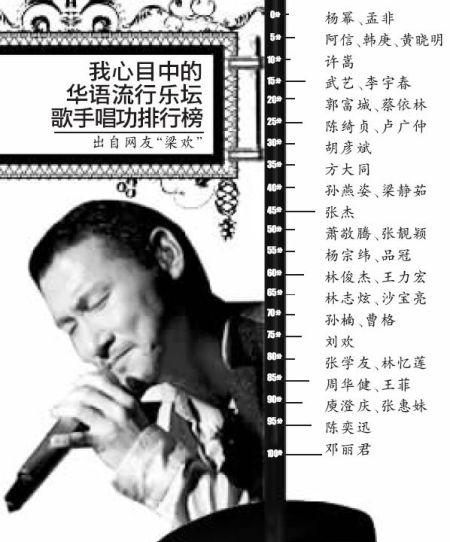 华语歌手唱功排行榜_华语乐坛歌手唱功排行榜(当今华语乐坛唱功型歌手)
