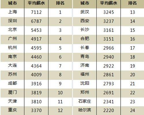 2013年中国城市等级_2013年第一季度中国城市人均薪资榜:郑州排第22名_河南频道_凤凰网