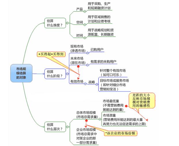 案例分析_市场规模估算思维导图VS案例分析_陕西频道_凤凰网