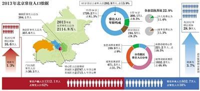 北京流动人口_2012年 北京人口