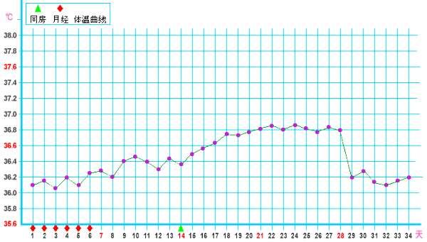 排卵期体温图_正常的基础体温曲线图-孕前准备